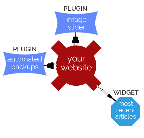 Plugins and Widgets